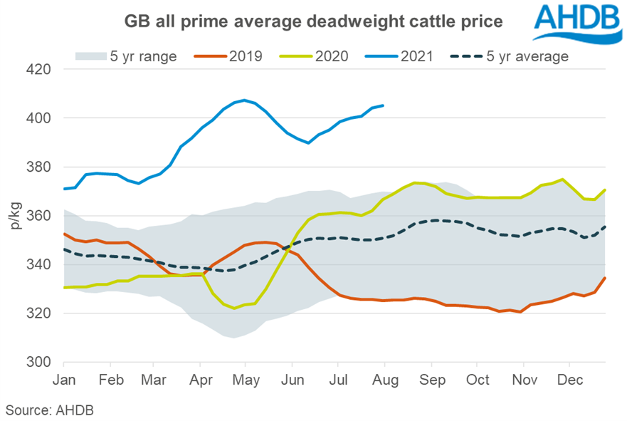 Graph of beef sales
