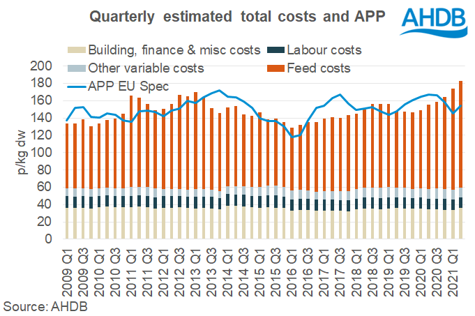 UK pig market total estimated costs and APP