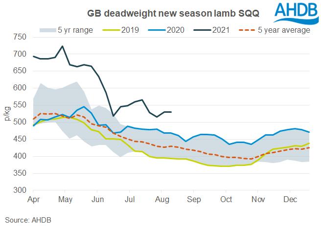 UK deadweight lamb prices September 2021