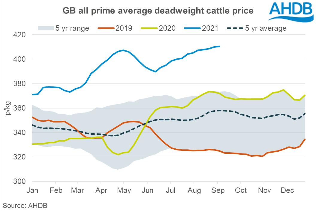 UK prime cattle prices